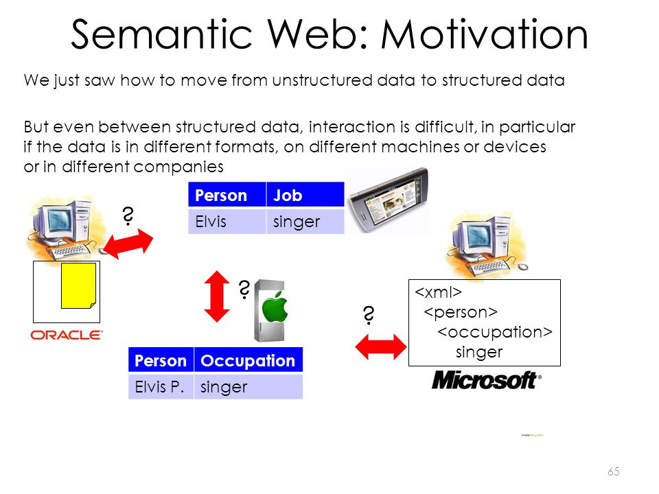 Semantic Web: Motivation 65 PersonJob Elvissinger But even between structured data, interaction is difficult, in particular if the data is in differen