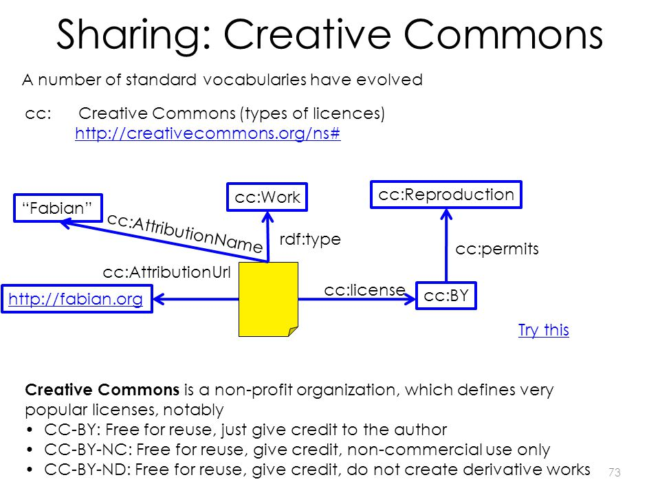 Sharing: Creative Commons 73 cc: Creative Commons (types of licences) http://creativecommons.org/ns# cc:BY cc:license http://fabian.org cc:AttributionUrl cc:Reproduction Fabian cc:AttributionName cc:Work cc:permits Creative Commons is a non-profit organization, which defines very popular licenses, notably CC-BY: Free for reuse, just give credit to the author CC-BY-NC: Free for reuse, give credit, non-commercial use only CC-BY-ND: Free for reuse, give credit, do not create derivative works A number of standard vocabularies have evolved rdf:type Try this