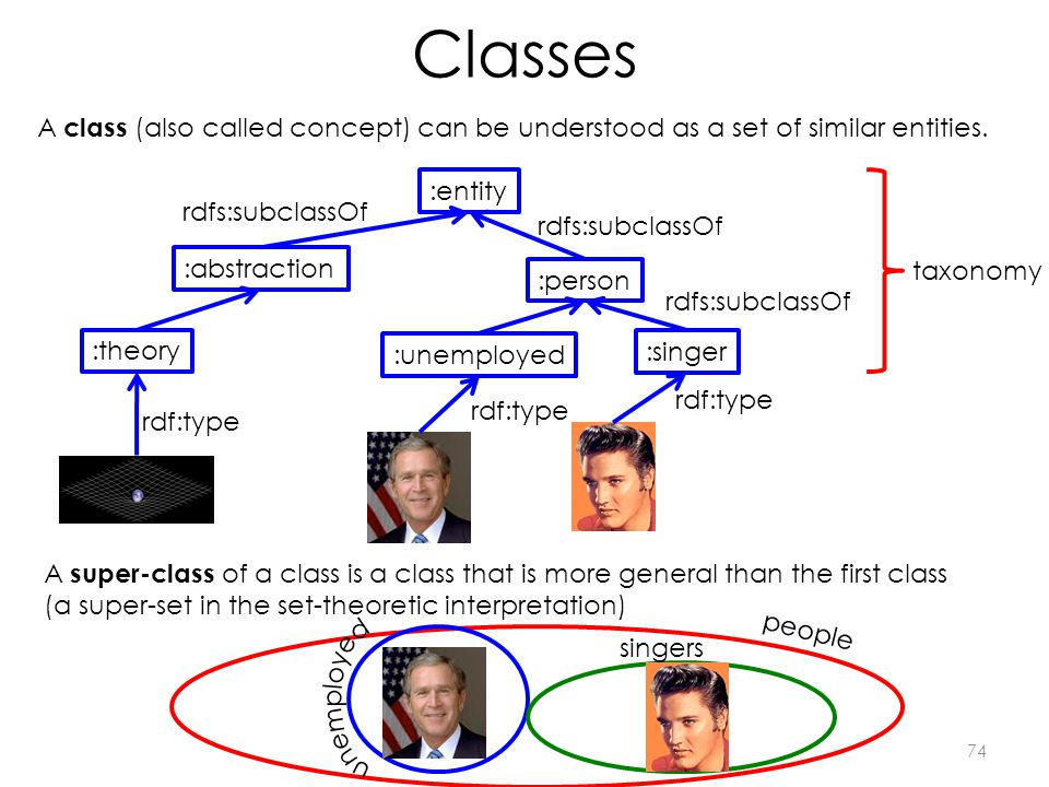 Classes 74 :singer rdf:type A class (also called concept) can be understood as a set of similar entities.