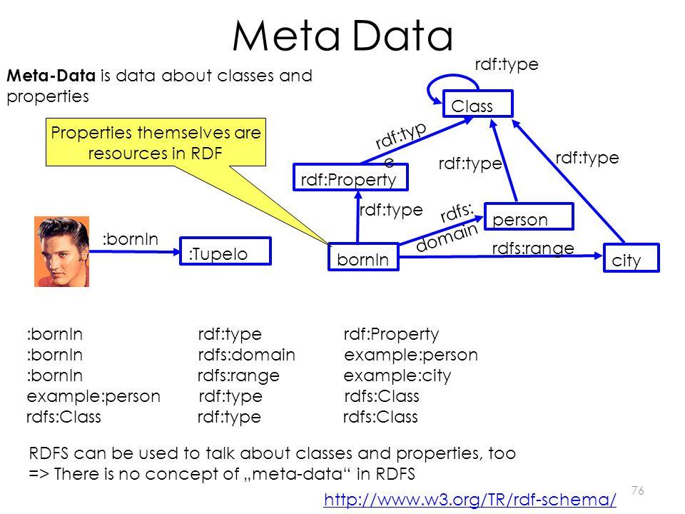 :bornIn rdf:type rdf:Property :bornIn rdfs:domain example:person :bornIn rdfs:range example:city example:person rdf:type rdfs:Class rdfs:Class rdf:typ