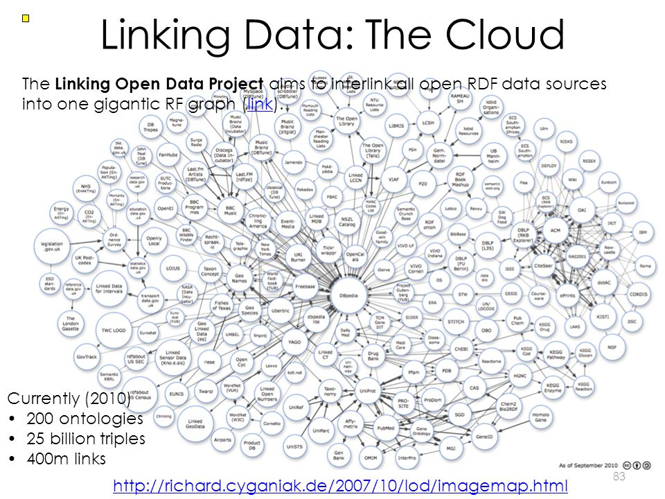 Linking Data: The Cloud 83 Currently (2010) 200 ontologies 25 billion triples 400m links http://richard.cyganiak.de/2007/10/lod/imagemap.html The Linking Open Data Project aims to interlink all open RDF data sources into one gigantic RF graph (link).link
