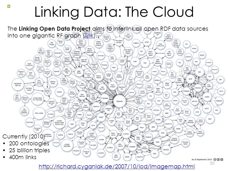 Linking Data: The Cloud 83 Currently (2010) 200 ontologies 25 billion triples 400m links http://richard.cyganiak.de/2007/10/lod/imagemap.html The Link