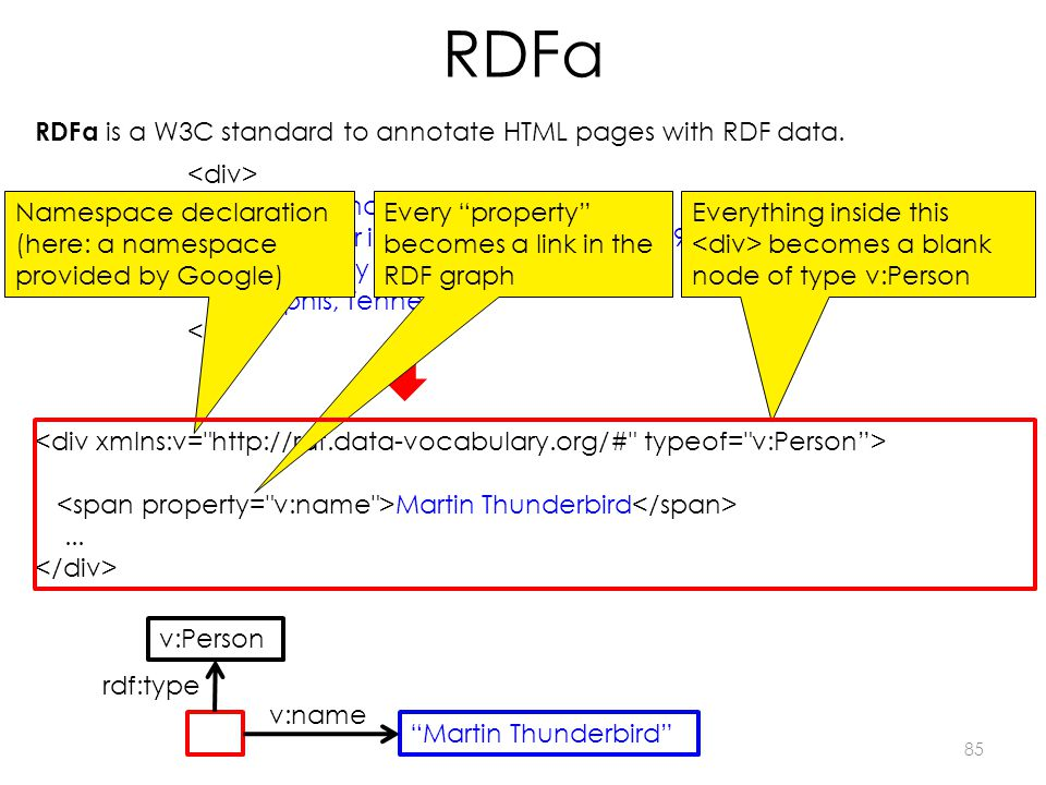 RDFa 85 RDFa is a W3C standard to annotate HTML pages with RDF data. Martin Thunderbird Researcher in RockNRoll Music of 1935-1977 3764 Presley Boulev