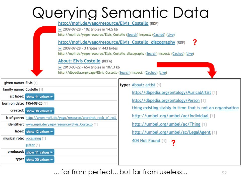 Querying Semantic Data ? ?... far from perfect... but far from useless... 92