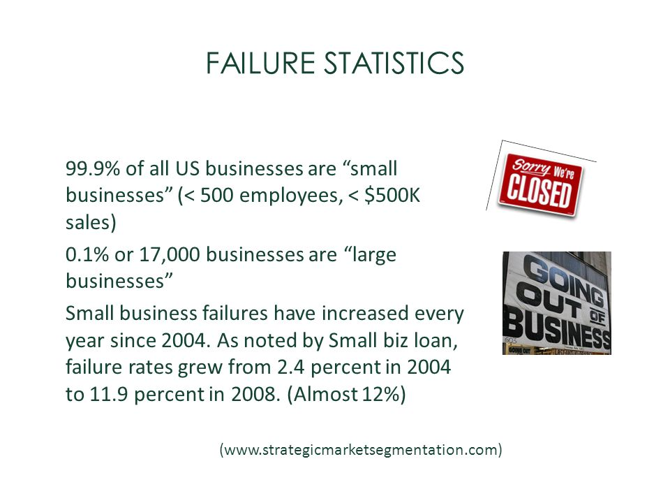 FAILURE STATISTICS 99.9% of all US businesses are small businesses (< 500 employees, < $500K sales) 0.1% or 17,000 businesses are large businesses Sma