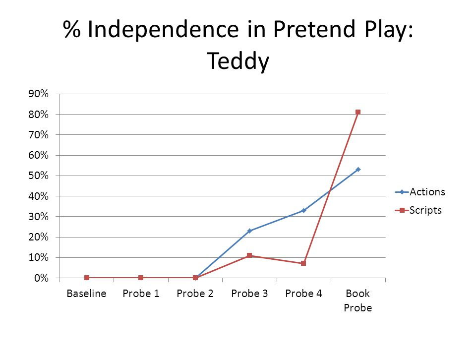 % Independence in Pretend Play: Teddy