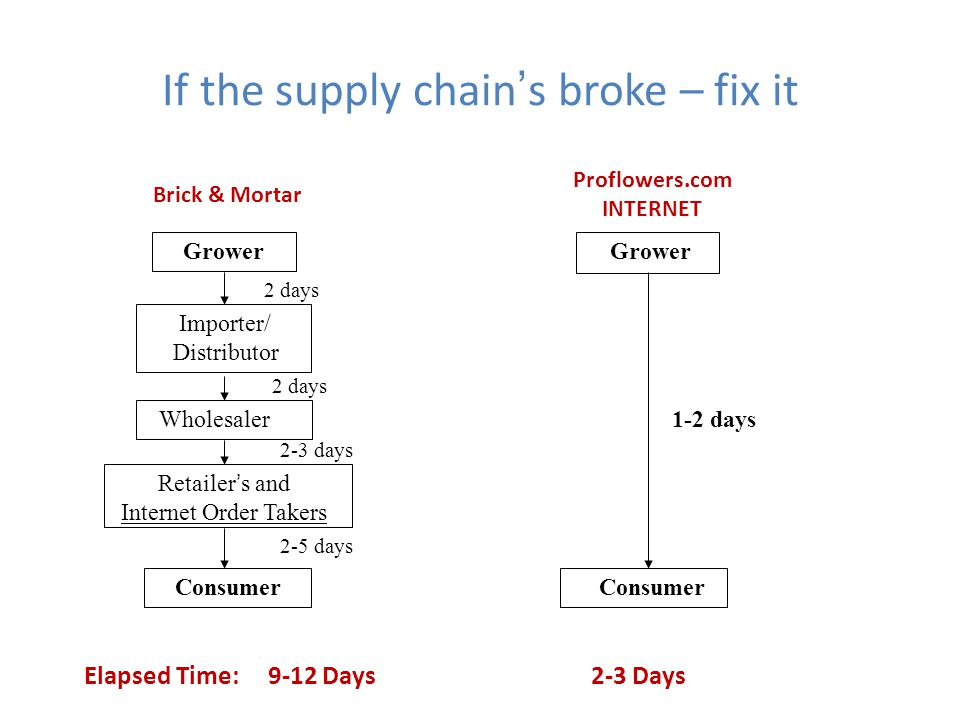 If the supply chains broke – fix it Grower Importer/ Distributor Wholesaler Retailers and Internet Order Takers Consumer Grower 2 days 2-3 days 2-5 da