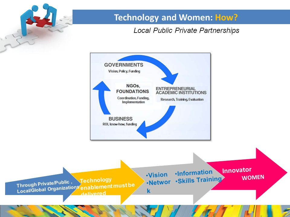 Through Private/Public, Local/Global Organizations Technology enablement must be delivered Vision Networ k Information Skills Training Innovator WOMEN