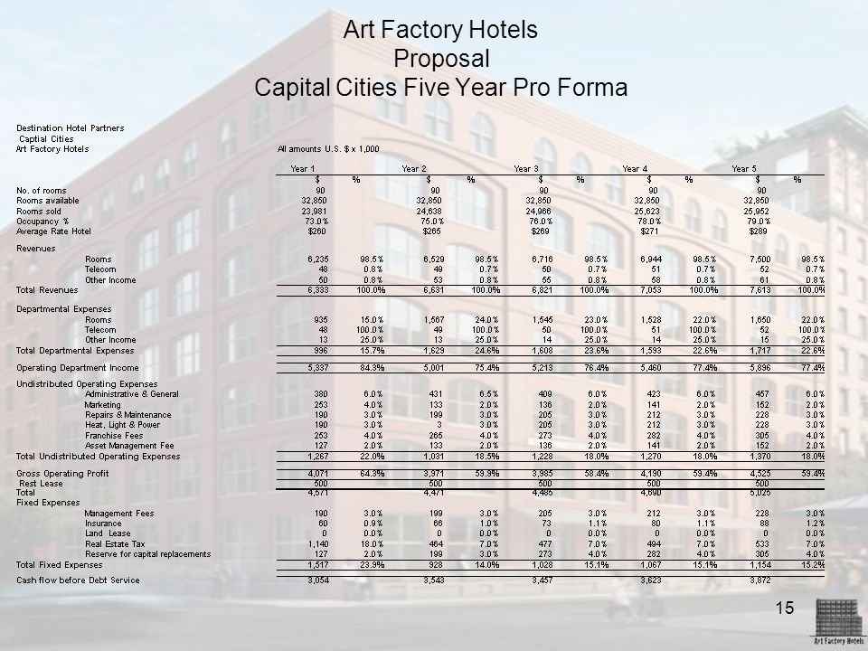 15 Art Factory Hotels Proposal Capital Cities Five Year Pro Forma