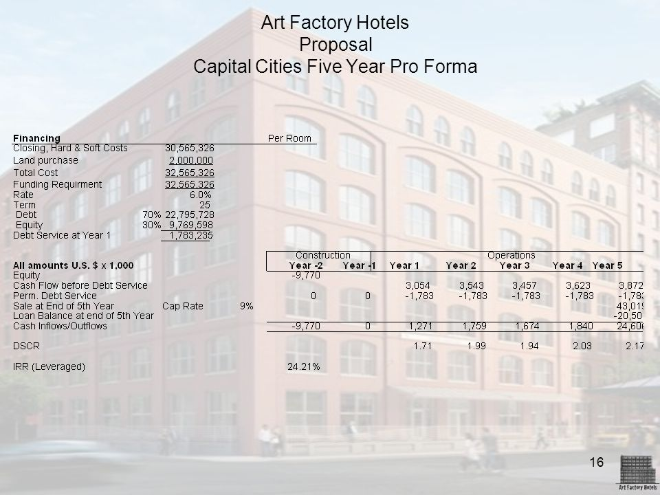 16 Art Factory Hotels Proposal Capital Cities Five Year Pro Forma