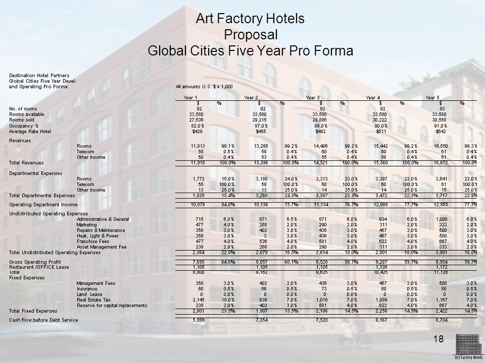 18 Art Factory Hotels Proposal Global Cities Five Year Pro Forma