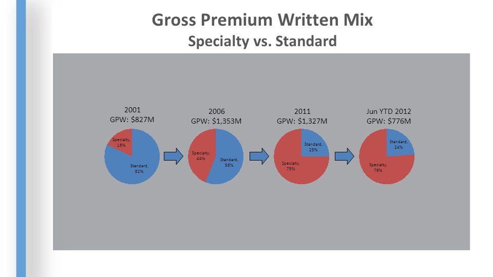 2001 GPW: $827M 2006 GPW: $1,353M 2011 GPW: $1,327M Gross Premium Written Mix Specialty vs.