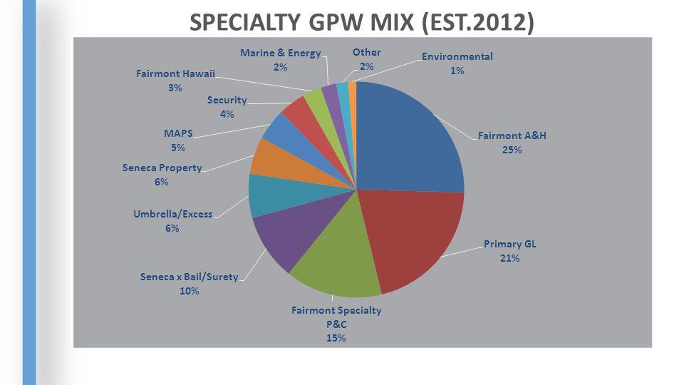 SPECIALTY GPW MIX (EST.2012)