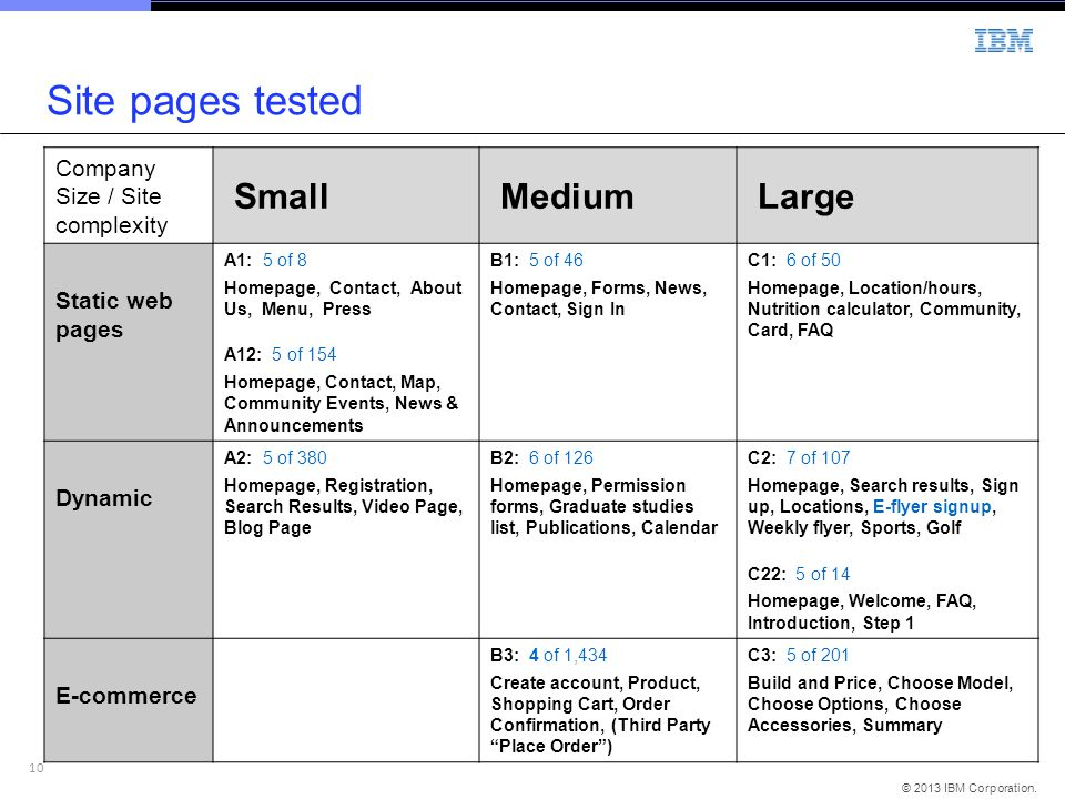 10 © 2013 IBM Corporation. Site pages tested Company Size / Site complexity Small Medium Large Static web pages A1: 5 of 8 Homepage, Contact, About Us