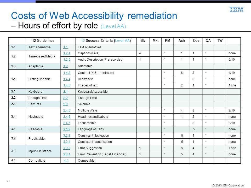 17 © 2013 IBM Corporation. 12 Guidelines13 Success Criteria (Level AA)BizMktPMAchDevQATW 1.1Text Alternative 1.1Text alternatives 1.2Time-based Media