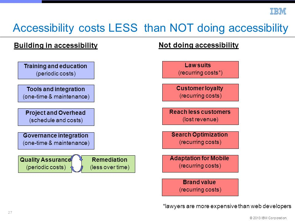 27 © 2013 IBM Corporation. Accessibility costs LESS than NOT doing accessibility Training and education (periodic costs) Building in accessibility Not