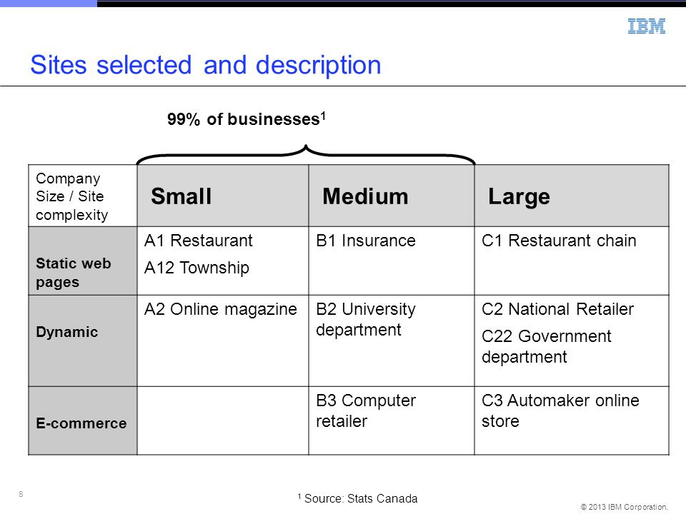 8 © 2013 IBM Corporation. Sites selected and description Company Size / Site complexity Small Medium Large Static web pages A1 Restaurant A12 Township