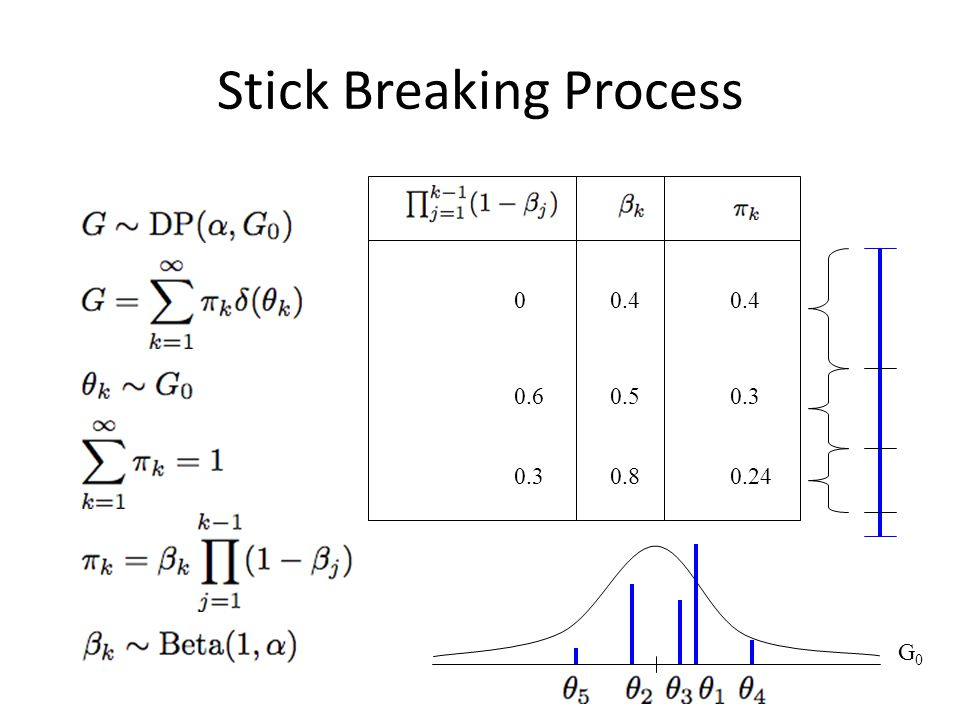 Stick Breaking Process The stick-breaking approach to generating a random vector with a Dir(α) distribution involves iteratively breaking a stick of l