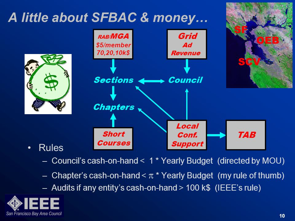 10 A little about SFBAC & money… Rules –Councils cash-on-hand < 1 * Yearly Budget (directed by MOU) –Chapters cash-on-hand < * Yearly Budget (my rule of thumb) –Audits if any entitys cash-on-hand > 100 k$ (IEEEs rule) RAB/ MGA $5/member 70,20,10k$ Grid Ad Revenue Local Conf.