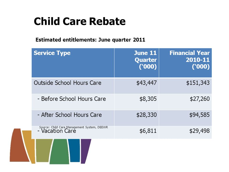 Special Child Care Benefit Expenditure paid as fee relief: June quarter 2011 Service TypeSpecial Child Care Benefit Expenditure (000) Outside School Hours Care$810 - Before School Hours Care$65 - After School Hours Care$233 - Vacation Care$513 Source: Child Care Management System, DEEWR