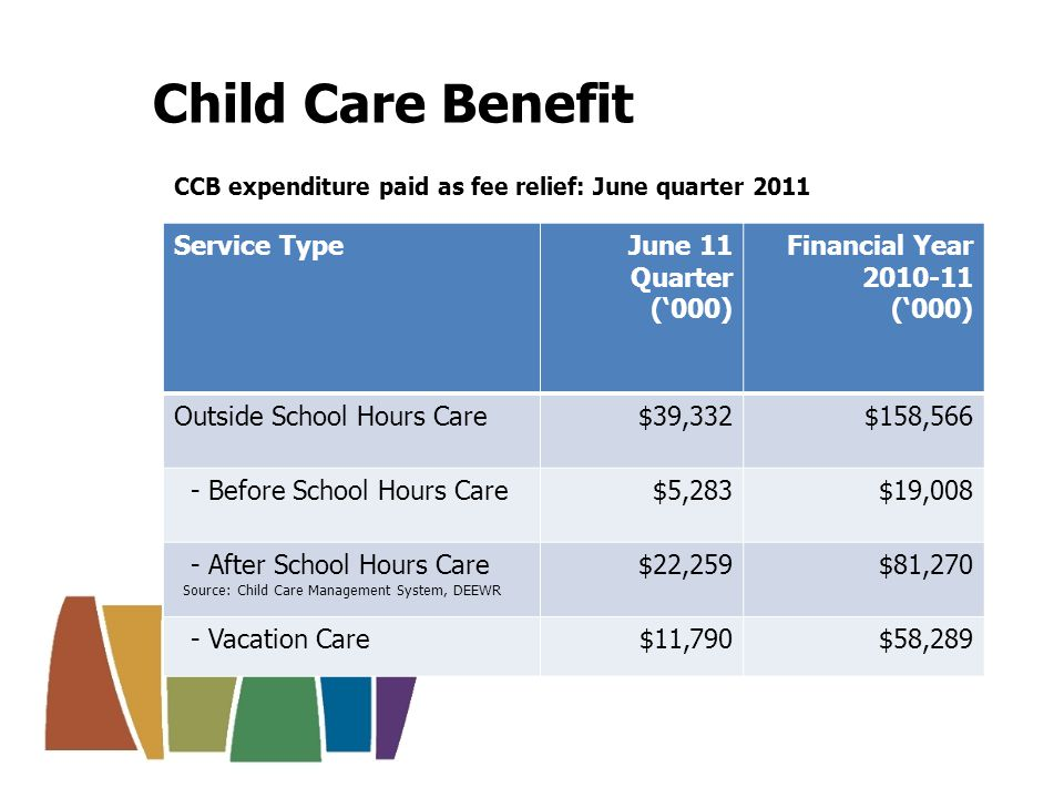Child Care Rebate Estimated entitlements: June quarter 2011 Service TypeJune 11 Quarter (000) Financial Year 2010-11 (000) Outside School Hours Care$43,447$151,343 - Before School Hours Care$8,305$27,260 - After School Hours Care$28,330$94,585 - Vacation Care$6,811$29,498 Source: Child Care Management System, DEEWR