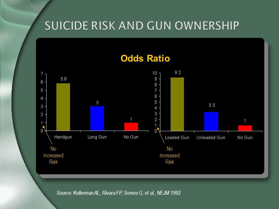 SUICIDE RISK AND GUN OWNERSHIP Source: Kellerman AL, Rivara FP, Somes G, et al., NEJM 1992 No Increased Risk Odds Ratio No Increased Risk