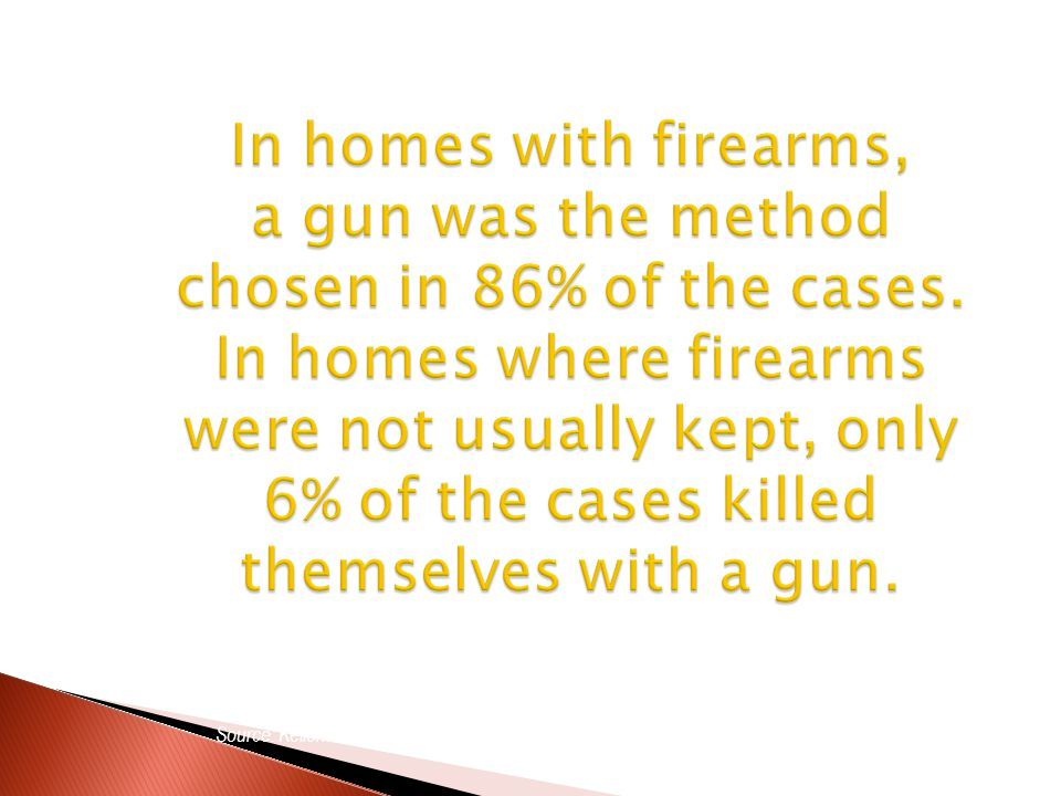 Source: Kellerman AL, Rivara FP, Somes G, et al., NEJM 1992 In homes with firearms, a gun was the method chosen in 86% of the cases.