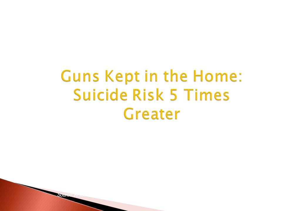 Source: Kellerman AL, Rivara FP, Somes G, et al., NEJM 1992 Guns Kept in the Home: Suicide Risk 5 Times Greater