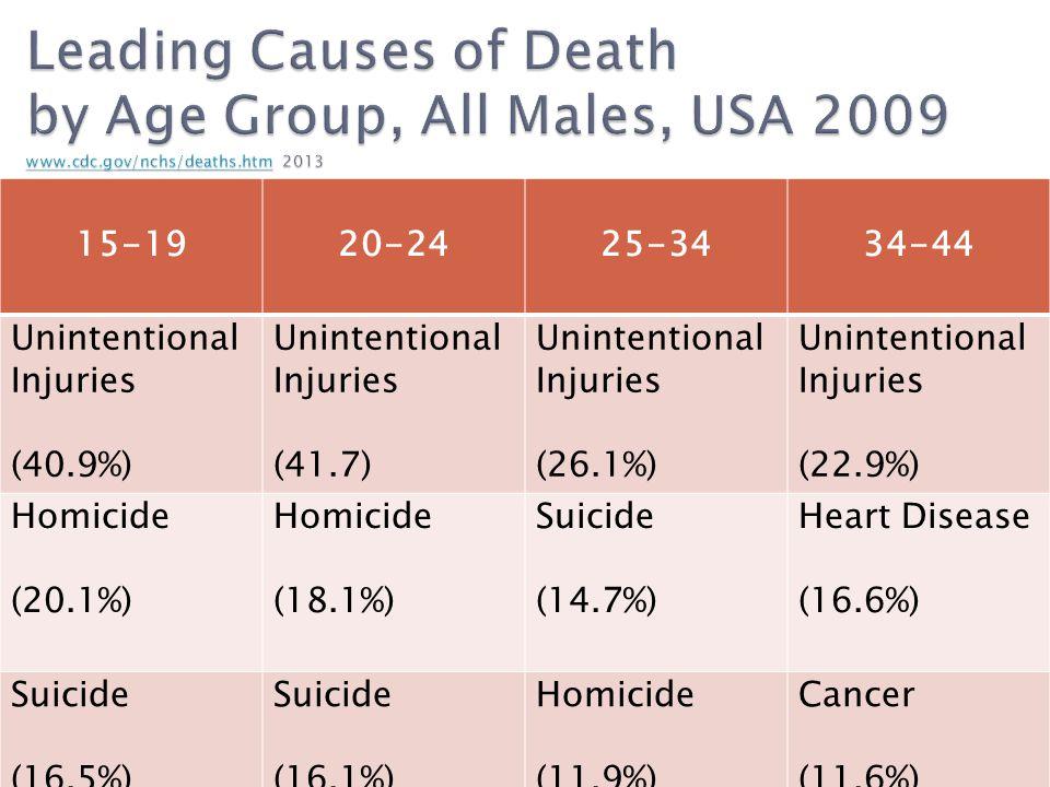 15-1920-2425-3434-44 Unintentional Injuries (40.9%) Unintentional Injuries (41.7) Unintentional Injuries (26.1%) Unintentional Injuries (22.9%) Homicide (20.1%) Homicide (18.1%) Suicide (14.7%) Heart Disease (16.6%) Suicide (16.5%) Suicide (16.1%) Homicide (11.9%) Cancer (11.6%)