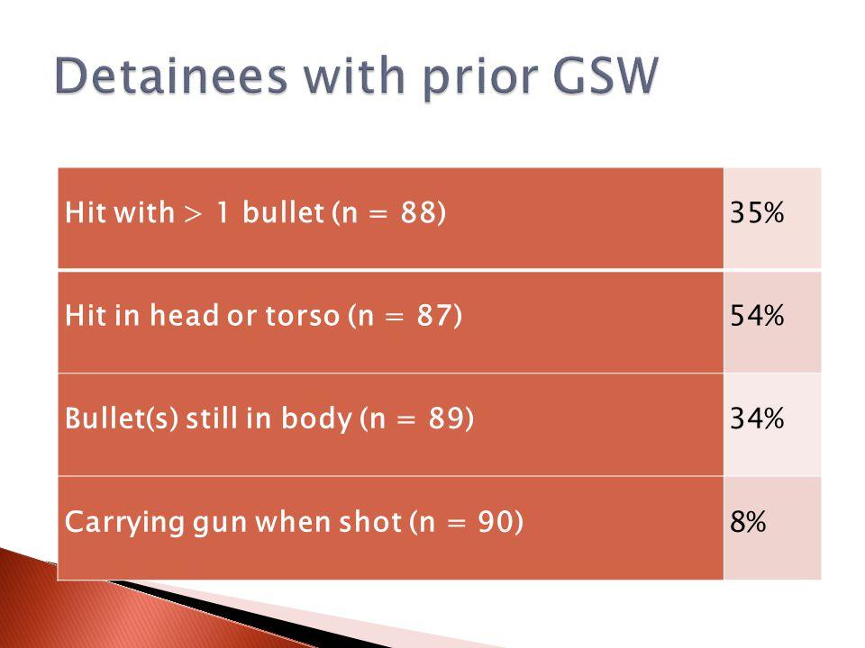 Hit with > 1 bullet (n = 88)35% Hit in head or torso (n = 87)54% Bullet(s) still in body (n = 89)34% Carrying gun when shot (n = 90)8%