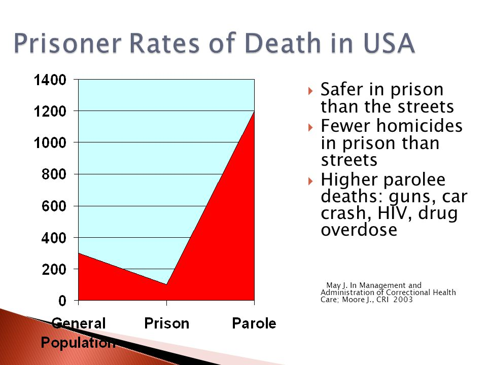 Safer in prison than the streets Fewer homicides in prison than streets Higher parolee deaths: guns, car crash, HIV, drug overdose May J.