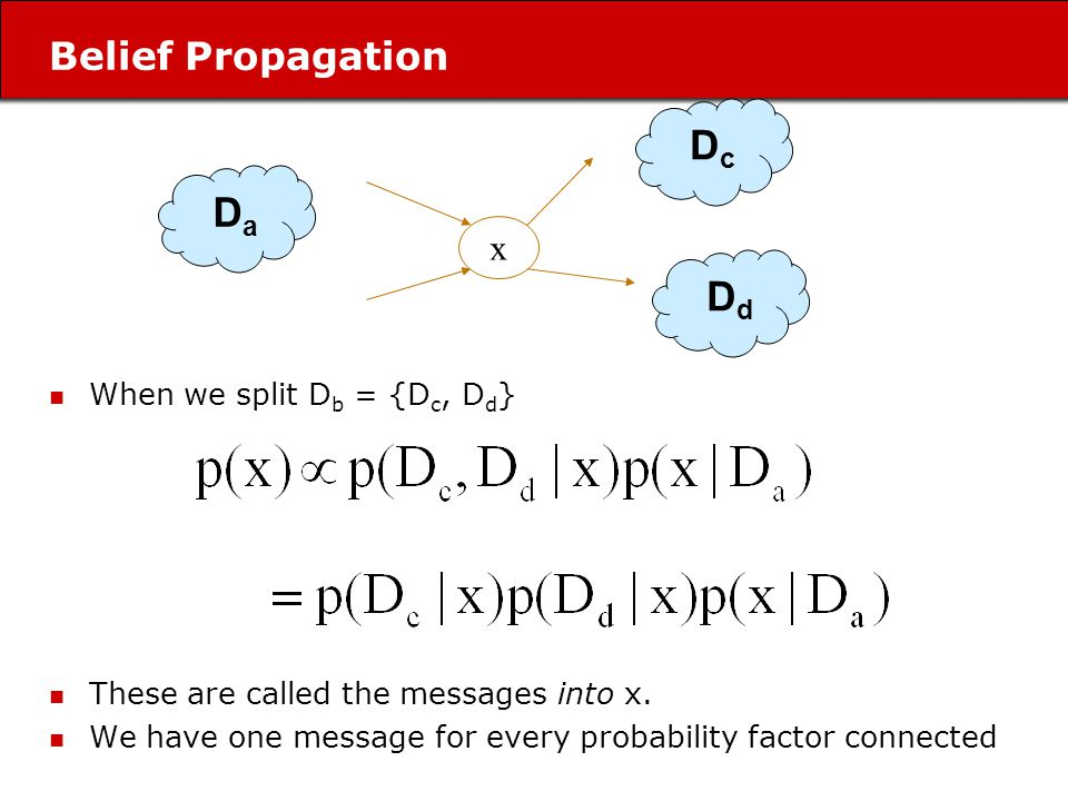 Belief Propagation When we split D b = {D c, D d } These are called the messages into x.