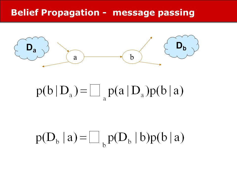 Belief Propagation - message passing ab D a D b