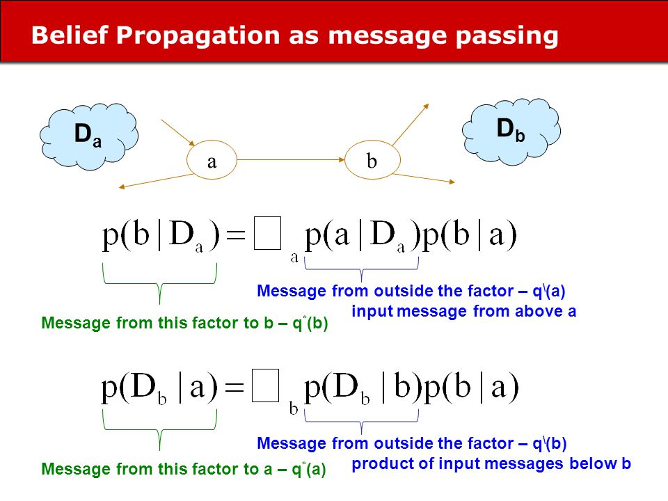 Belief Propagation as message passing ab D a D b Message from outside the factor – q \ (a) input message from above a Message from outside the factor – q \ (b) product of input messages below b Message from this factor to b – q * (b) Message from this factor to a – q * (a)
