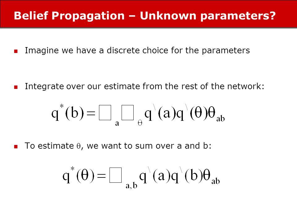 Belief Propagation – Unknown parameters.