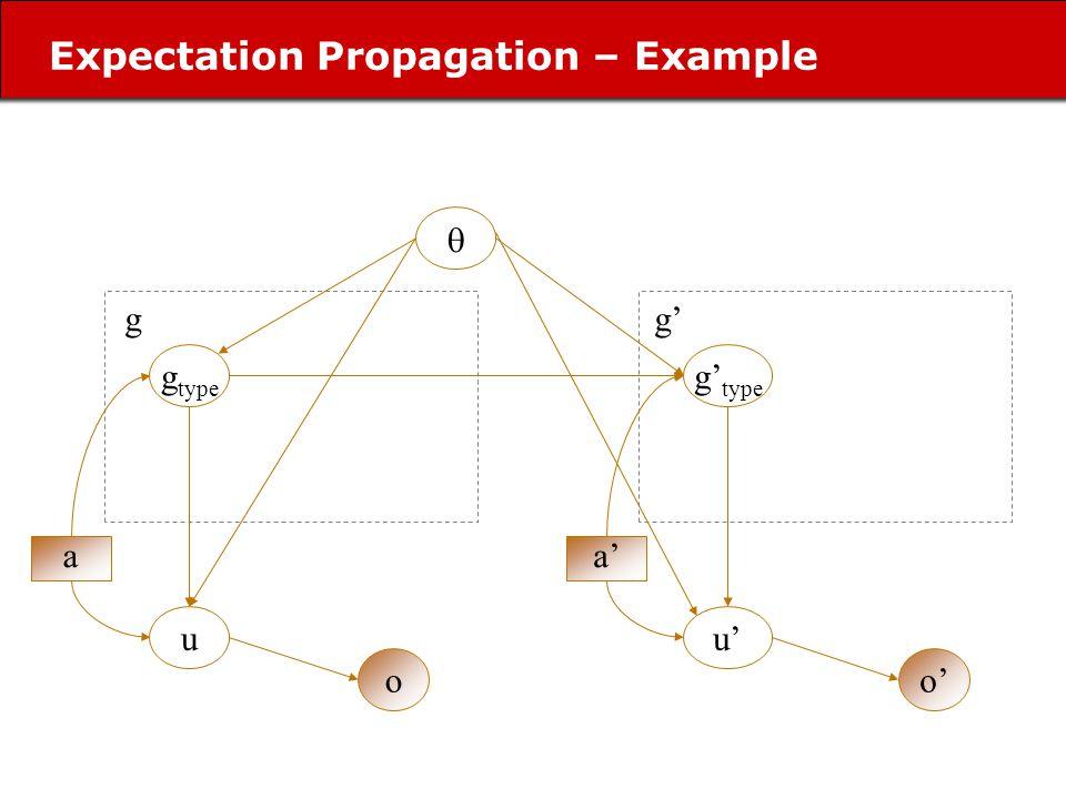 Expectation Propagation – Example g type u o a g u o a g