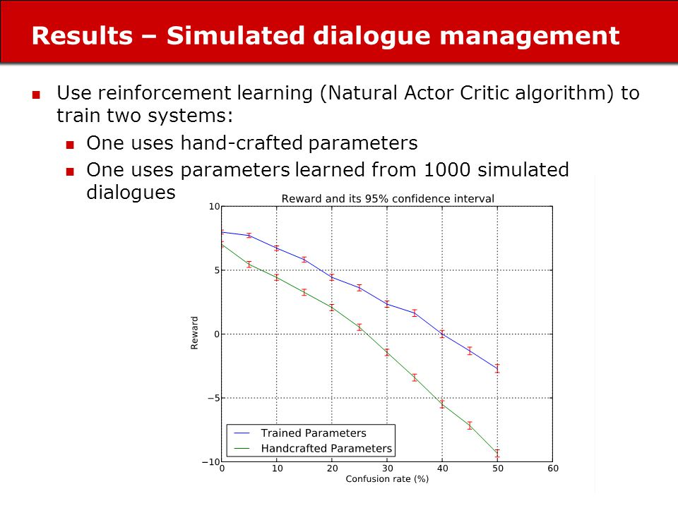 Results – Simulated dialogue management Use reinforcement learning (Natural Actor Critic algorithm) to train two systems: One uses hand-crafted parameters One uses parameters learned from 1000 simulated dialogues