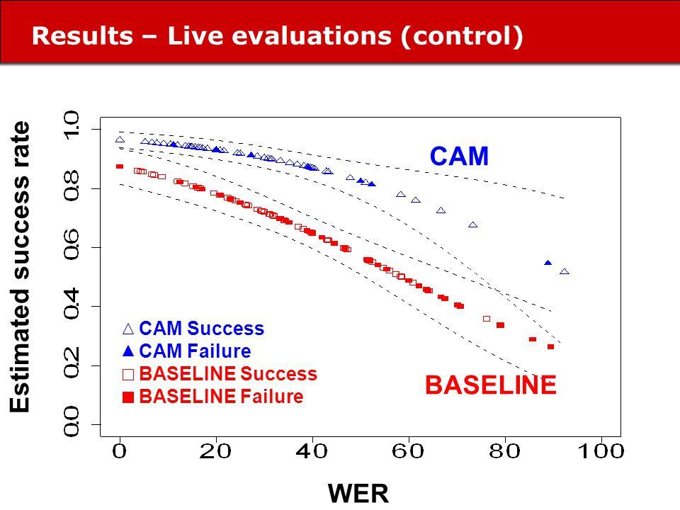 Results – Live evaluations (control) WER Estimated success rate CAM BASELINE CAM Success CAM Failure BASELINE Success BASELINE Failure