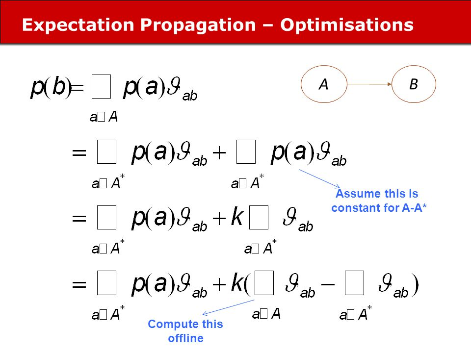 Expectation Propagation – Optimisations AB Assume this is constant for A-A* Compute this offline