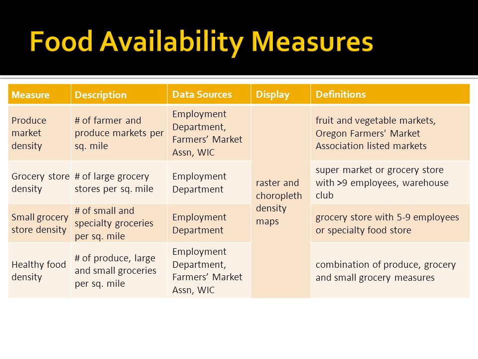 MeasureDescription Data SourcesDisplayDefinitions Produce market density # of farmer and produce markets per sq.