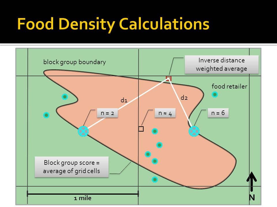 N 1 mile block group boundary n = 6 d1 d2 n = 2 n 4 Block group score = average of grid cells food retailer Inverse distance weighted average