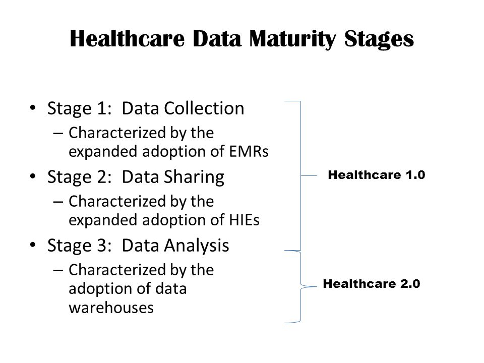 Healthcare Data Maturity Stages Stage 1: Data Collection – Characterized by the expanded adoption of EMRs Stage 2: Data Sharing – Characterized by the expanded adoption of HIEs Stage 3: Data Analysis – Characterized by the adoption of data warehouses Healthcare 2.0 Healthcare 1.0