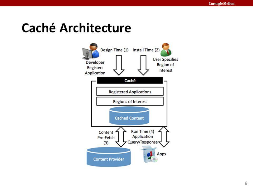 Caché Architecture 8