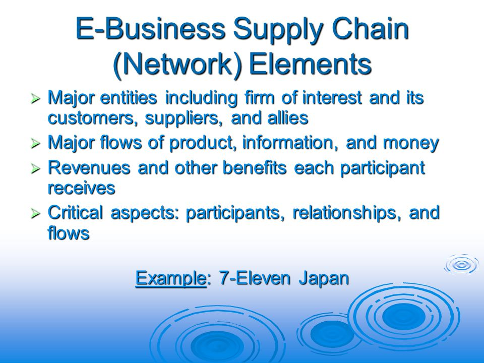 E-Business Supply Chain (Network) Elements Major entities including firm of interest and its customers, suppliers, and allies Major entities including firm of interest and its customers, suppliers, and allies Major flows of product, information, and money Major flows of product, information, and money Revenues and other benefits each participant receives Revenues and other benefits each participant receives Critical aspects: participants, relationships, and flows Critical aspects: participants, relationships, and flows Example: 7-Eleven Japan