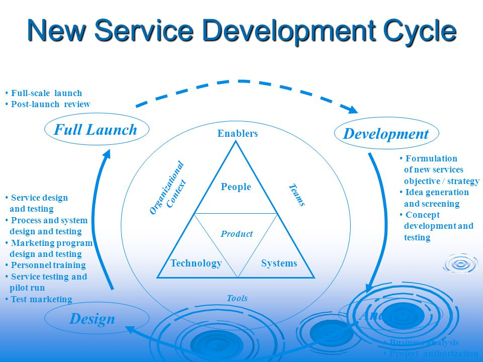 New Service Development Cycle People Technology Systems Product Full Launch Development Design Analysis Organizational Context Teams Tools Enablers Formulation of new services objective / strategy Idea generation and screening Concept development and testing Business analysis Project authorization Full-scale launch Post-launch review Service design and testing Process and system design and testing Marketing program design and testing Personnel training Service testing and pilot run Test marketing