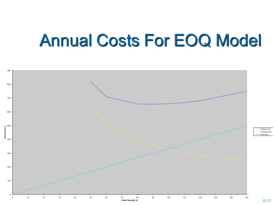 Annual Costs For EOQ Model Annual Costs For EOQ Model 18-51
