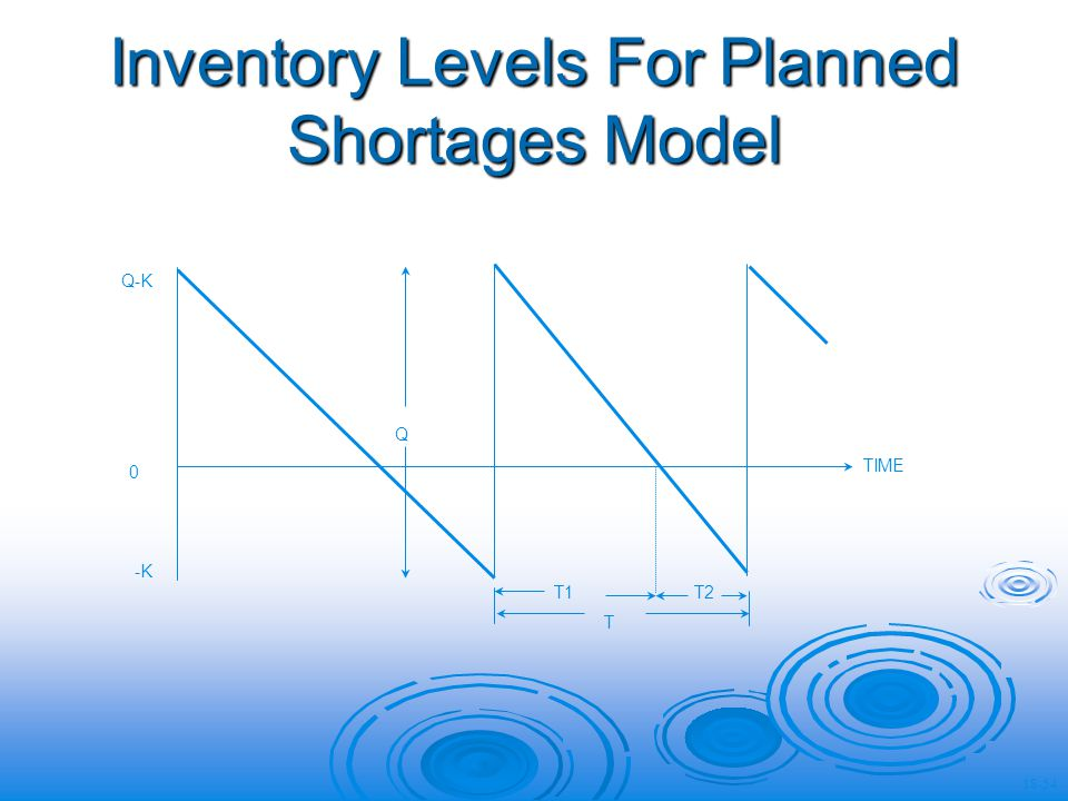 Inventory Levels For Planned Shortages Model Q Q-K 0 -K T1T2 TIME T 18-54