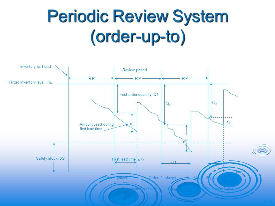 Periodic Review System (order-up-to) RP Review period First order quantity, Q1 d1d1 Q2Q2 Q3Q3 d2d2 d3d3 Target inventory level, TIL Amount used during first lead time Safety stock, SS First lead time, LT 1 LT 2 LT 3 Order 1 placed Order 2 placed Order 3 placed Shipment 1 received Shipment 2 received Shipment 3 received Time Inventory on Hand 18-59