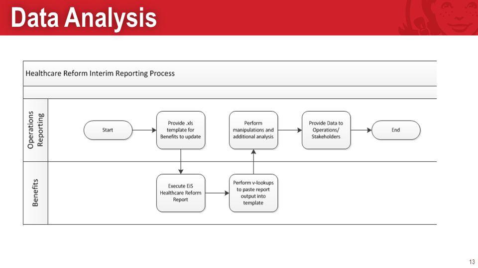 Data AnalysisData Analysis 13