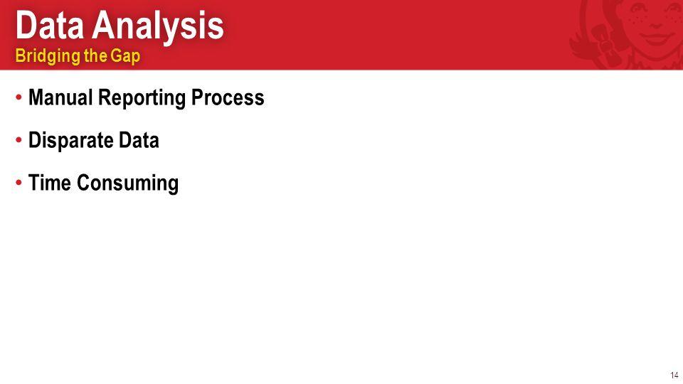 Data AnalysisData Analysis 14 Bridging the GapBridging the Gap Manual Reporting Process Disparate Data Time Consuming